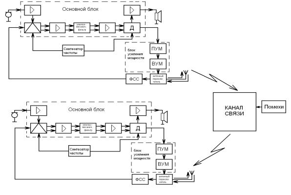 Рис.6 Структурная схема