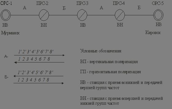 План распределения частот