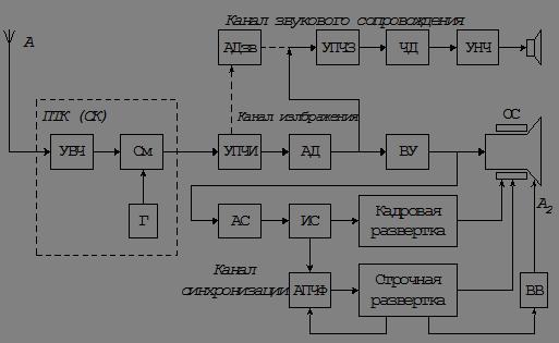 Блок схема цифрового телевизора