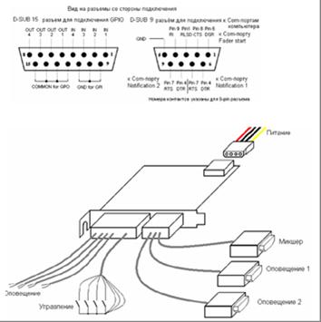 Рисунок 21 - Схема подключения