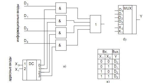 Логическая схема шифратора на